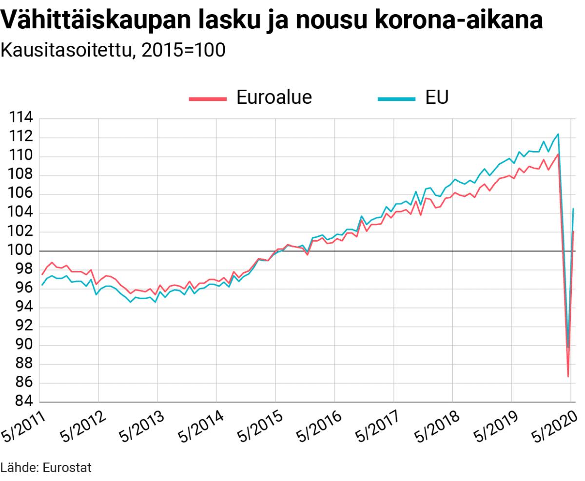 Tilastografiikka vähittäiskaupan tilasta korona-aikana.