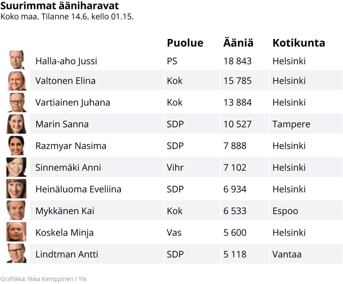 Suurimmat ääniharavat kuntavaaleissa vuonna 2021.