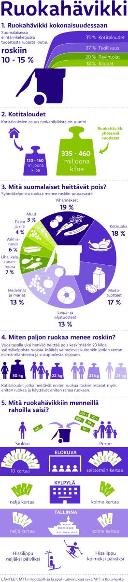 Suomalaisten hukkaan heittämä ruoka isona graafina.