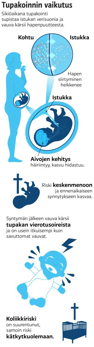 Tupakoinnin vaikutus sikiölle