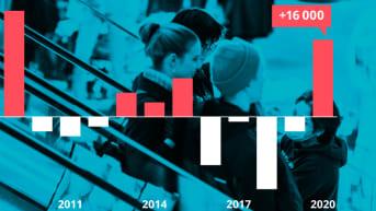 Grafiikka näyttää alle 30-vuotiaiden työttömien määrän muutoksen edellisvuodesta. Vuonna 2020 alle 30-vuotiaiden työttömien määrä lisääntyi 16 000 henkilöllä.