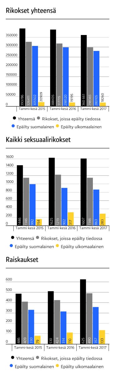 Poliisin tietoon tulleet rikokset, tammi-keäskuu 2017.