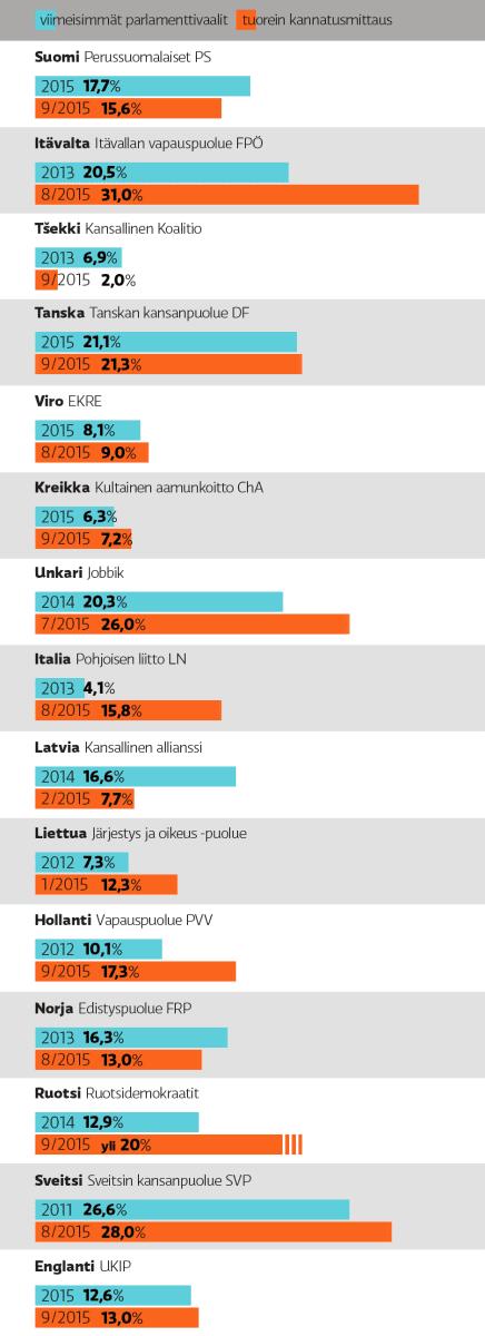 Eurooppalaisten maahanmuuttokriitisten puolueiden kannatuslukuja.