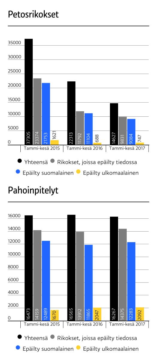 Poliisin tietoon tulleet petokset ja pahoinpitelyt 2015 - 2017.