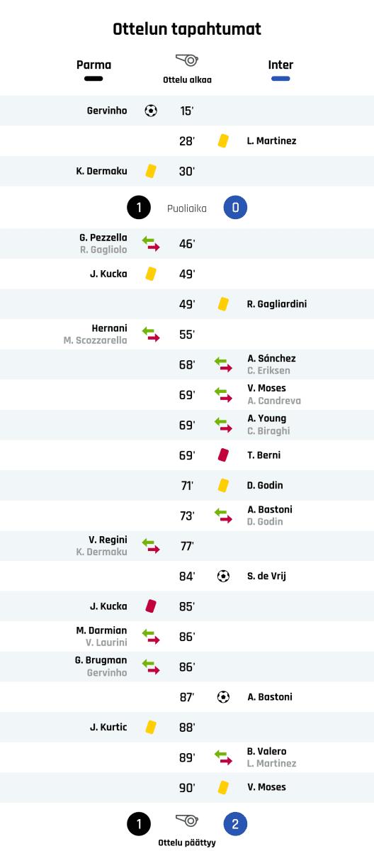 15' Maali Parmalle: Gervinho 28' Keltainen kortti: L. Martinez, Inter 30' Keltainen kortti: K. Dermaku, Parma Puoliajan tulos: Parma 1, Inter 0 46' Parman vaihto: sisään G. Pezzella, ulos R. Gagliolo 49' Keltainen kortti: J. Kucka, Parma 49' Keltainen kortti: R. Gagliardini, Inter 55' Parman vaihto: sisään Hernani, ulos M. Scozzarella 68' Interin vaihto: sisään A. Sánchez, ulos C. Eriksen 69' Interin vaihto: sisään V. Moses, ulos A. Candreva 69' Interin vaihto: sisään A. Young, ulos C. Biraghi 69' Punainen kortti: T. Berni, Inter 71' Keltainen kortti: D. Godin, Inter 73' Interin vaihto: sisään A. Bastoni, ulos D. Godin 77' Parman vaihto: sisään V. Regini, ulos K. Dermaku 84' Maali Interille: S. de Vrij 85' Punainen kortti: J. Kucka, Parma 86' Parman vaihto: sisään M. Darmian, ulos V. Laurini 86' Parman vaihto: sisään G. Brugman, ulos Gervinho 87' Maali Interille: A. Bastoni 88' Keltainen kortti: J. Kurtic, Parma 89' Interin vaihto: sisään B. Valero, ulos L. Martinez 90' Keltainen kortti: V. Moses, Inter Lopputulos: Parma 1, Inter 2