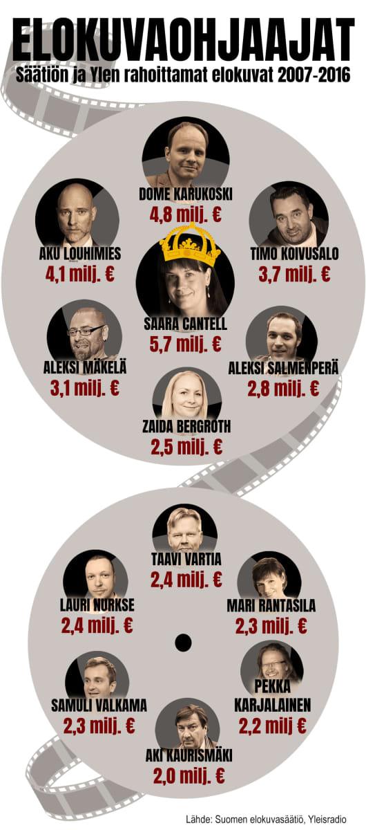 Elokuvaohjaajat Säätiön ja Ylen rahoittamat elokuvat  2007-2016