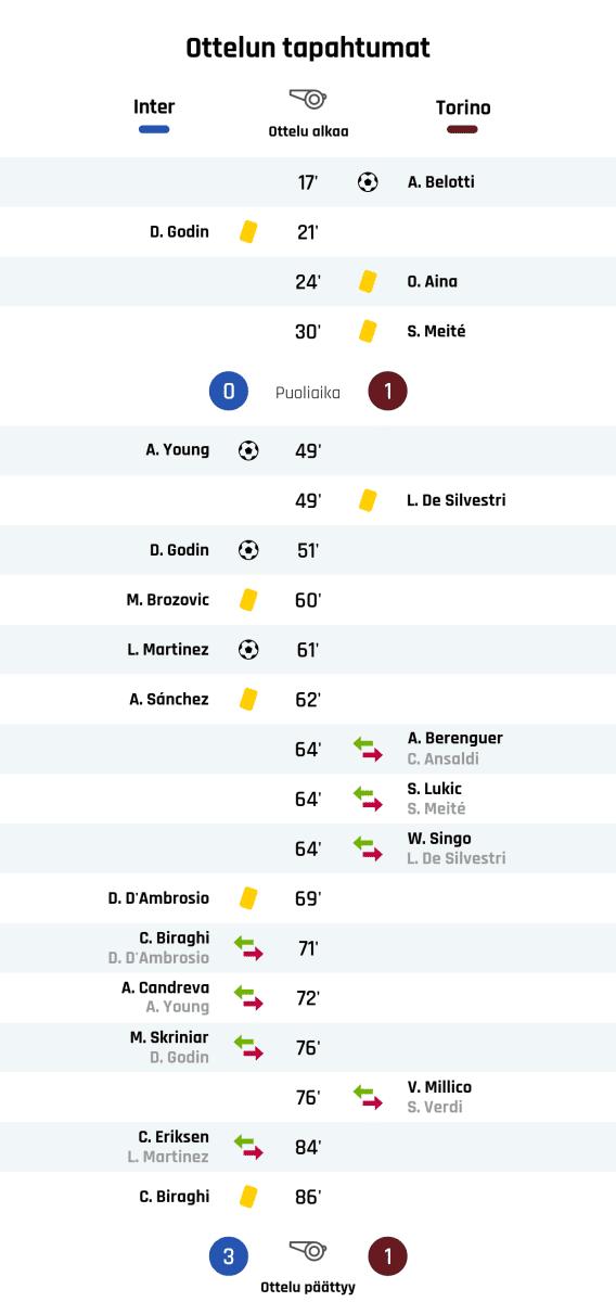17' Maali Torinolle: A. Belotti 21' Keltainen kortti: D. Godin, Inter 24' Keltainen kortti: O. Aina, Torino 30' Keltainen kortti: S. Meité, Torino Puoliajan tulos: Inter 0, Torino 1 49' Maali Interille: A. Young 49' Keltainen kortti: L. De Silvestri, Torino 51' Maali Interille: D. Godin 60' Keltainen kortti: M. Brozovic, Inter 61' Maali Interille: L. Martinez 62' Keltainen kortti: A. Sánchez, Inter 64' Torinon vaihto: sisään A. Berenguer, ulos C. Ansaldi 64' Torinon vaihto: sisään S. Lukic, ulos S. Meité 64' Torinon vaihto: sisään W. Singo, ulos L. De Silvestri 69' Keltainen kortti: D. D'Ambrosio, Inter 71' Interin vaihto: sisään C. Biraghi, ulos D. D'Ambrosio 72' Interin vaihto: sisään A. Candreva, ulos A. Young 76' Interin vaihto: sisään M. Skriniar, ulos D. Godin 76' Torinon vaihto: sisään V. Millico, ulos S. Verdi 84' Interin vaihto: sisään C. Eriksen, ulos L. Martinez 86' Keltainen kortti: C. Biraghi, Inter Lopputulos: Inter 3, Torino 1