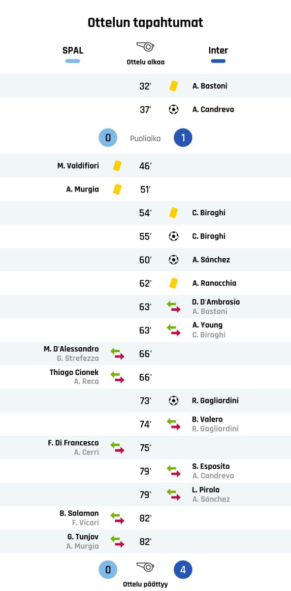 32' Keltainen kortti: A. Bastoni, Inter 37' Maali Interille: A. Candreva Puoliajan tulos: SPAL 0, Inter 1 46' Keltainen kortti: M. Valdifiori, SPAL 51' Keltainen kortti: A. Murgia, SPAL 54' Keltainen kortti: C. Biraghi, Inter 55' Maali Interille: C. Biraghi 60' Maali Interille: A. Sánchez 62' Keltainen kortti: A. Ranocchia, Inter 63' Interin vaihto: sisään D. D'Ambrosio, ulos A. Bastoni 63' Interin vaihto: sisään A. Young, ulos C. Biraghi 66' SPALin vaihto: sisään M. D'Alessandro, ulos G. Strefezza 66' SPALin vaihto: sisään Thiago Cionek, ulos A. Reca 73' Maali Interille: R. Gagliardini 74' Interin vaihto: sisään B. Valero, ulos R. Gagliardini 75' SPALin vaihto: sisään F. Di Francesco, ulos A. Cerri 79' Interin vaihto: sisään S. Esposito, ulos A. Candreva 79' Interin vaihto: sisään L. Pirola, ulos A. Sánchez 82' SPALin vaihto: sisään B. Salamon, ulos F. Vicari 82' SPALin vaihto: sisään G. Tunjov, ulos A. Murgia Lopputulos: SPAL 0, Inter 4