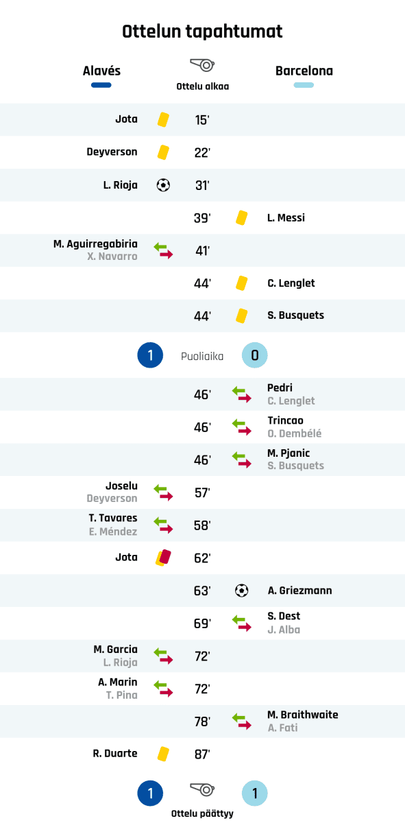 15' Keltainen kortti: Jota, Alavés 22' Keltainen kortti: Deyverson, Alavés 31' Maali Alavésille: L. Rioja 39' Keltainen kortti: L. Messi, Barcelona 41' Alavésin vaihto: sisään M. Aguirregabiria, ulos X. Navarro 44' Keltainen kortti: C. Lenglet, Barcelona 44' Keltainen kortti: S. Busquets, Barcelona Puoliajan tulos: Alavés 1, Barcelona 0 46' Barcelonan vaihto: sisään Pedri, ulos C. Lenglet 46' Barcelonan vaihto: sisään Trincao, ulos O. Dembélé 46' Barcelonan vaihto: sisään M. Pjanic, ulos S. Busquets 57' Alavésin vaihto: sisään Joselu, ulos Deyverson 58' Alavésin vaihto: sisään T. Tavares, ulos E. Méndez 62' Toinen keltainen kortti ja punainen kortti: Jota, Alavés 63' Maali Barcelonalle: A. Griezmann 69' Barcelonan vaihto: sisään S. Dest, ulos J. Alba 72' Alavésin vaihto: sisään M. Garcia, ulos L. Rioja 72' Alavésin vaihto: sisään A. Marin, ulos T. Pina 78' Barcelonan vaihto: sisään M. Braithwaite, ulos A. Fati 87' Keltainen kortti: R. Duarte, Alavés Lopputulos: Alavés 1, Barcelona 1