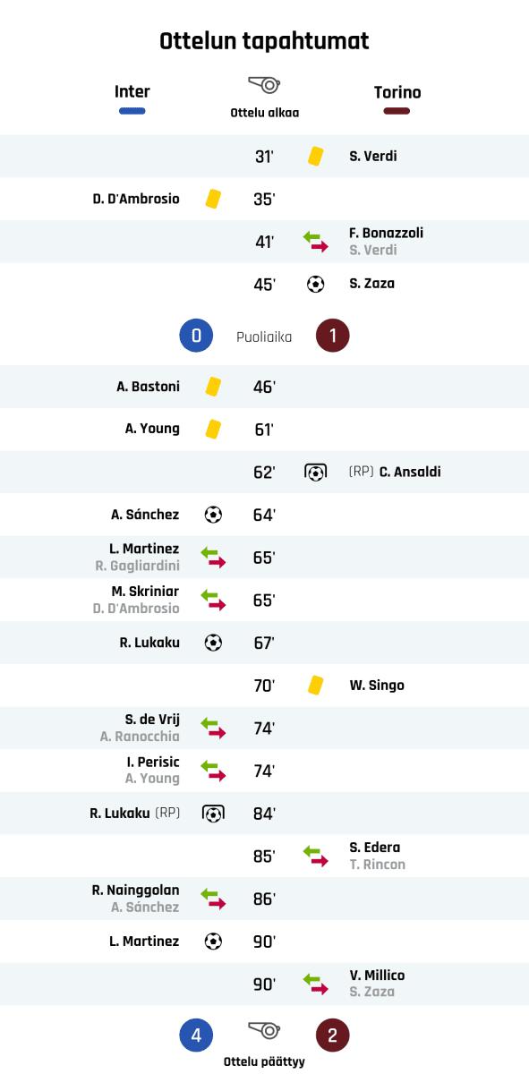 31' Keltainen kortti: S. Verdi, Torino 35' Keltainen kortti: D. D'Ambrosio, Inter 41' Torinon vaihto: sisään F. Bonazzoli, ulos S. Verdi 45' Maali Torinolle: S. Zaza Puoliajan tulos: Inter 0, Torino 1 46' Keltainen kortti: A. Bastoni, Inter 61' Keltainen kortti: A. Young, Inter 62' Maali rangaistupotkulla Torinolle: C. Ansaldi 64' Maali Interille: A. Sánchez 65' Interin vaihto: sisään L. Martinez, ulos R. Gagliardini 65' Interin vaihto: sisään M. Skriniar, ulos D. D'Ambrosio 67' Maali Interille: R. Lukaku 70' Keltainen kortti: W. Singo, Torino 74' Interin vaihto: sisään S. de Vrij, ulos A. Ranocchia 74' Interin vaihto: sisään I. Perisic, ulos A. Young 84' Maali rangaistupotkulla Interille: R. Lukaku 85' Torinon vaihto: sisään S. Edera, ulos T. Rincon 86' Interin vaihto: sisään R. Nainggolan, ulos A. Sánchez 90' Maali Interille: L. Martinez 90' Torinon vaihto: sisään V. Millico, ulos S. Zaza Lopputulos: Inter 4, Torino 2