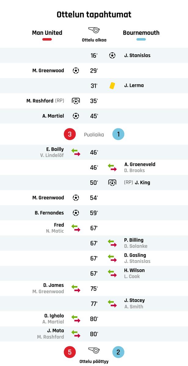16' Maali Bournemouthille: J. Stanislas 29' Maali Manchester Unitedille: M. Greenwood 31' Keltainen kortti: J. Lerma, Bournemouth 35' Maali rangaistupotkulla Manchester Unitedille: M. Rashford 45' Maali Manchester Unitedille: A. Martial Puoliajan tulos: Manchester United 3, Bournemouth 1 46' Manchester Unitedin vaihto: sisään E. Bailly, ulos V. Lindelöf 46' Bournemouthin vaihto: sisään A. Groeneveld, ulos D. Brooks 50' Maali rangaistupotkulla Bournemouthille: J. King 54' Maali Manchester Unitedille: M. Greenwood 59' Maali Manchester Unitedille: B. Fernandes 67' Manchester Unitedin vaihto: sisään Fred, ulos N. Matic 67' Bournemouthin vaihto: sisään P. Billing, ulos D. Solanke 67' Bournemouthin vaihto: sisään D. Gosling, ulos J. Stanislas 67' Bournemouthin vaihto: sisään H. Wilson, ulos L. Cook 75' Manchester Unitedin vaihto: sisään D. James, ulos M. Greenwood 77' Bournemouthin vaihto: sisään J. Stacey, ulos A. Smith 80' Manchester Unitedin vaihto: sisään O. Ighalo, ulos A. Martial 80' Manchester Unitedin vaihto: sisään J. Mata, ulos M. Rashford Lopputulos: Manchester United 5, Bournemouth 2
