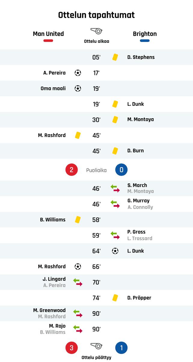 05' Keltainen kortti: D. Stephens, Brighton 17' Maali Manchester Unitedille: A. Pereira 19' Maali Manchester Unitedille: Oma maali 19' Keltainen kortti: L. Dunk, Brighton 30' Keltainen kortti: M. Montoya, Brighton 45' Keltainen kortti: M. Rashford, Manchester United 45' Keltainen kortti: D. Burn, Brighton Puoliajan tulos: Manchester United 2, Brighton 0 46' Brightonin vaihto: sisään S. March, ulos M. Montoya 46' Brightonin vaihto: sisään G. Murray, ulos A. Connolly 58' Keltainen kortti: B. Williams, Manchester United 59' Brightonin vaihto: sisään P. Gross, ulos L. Trossard 64' Maali Brightonille: L. Dunk 66' Maali Manchester Unitedille: M. Rashford 70' Manchester Unitedin vaihto: sisään J. Lingard, ulos A. Pereira 74' Keltainen kortti: D. Pröpper, Brighton 90' Manchester Unitedin vaihto: sisään M. Greenwood, ulos M. Rashford 90' Manchester Unitedin vaihto: sisään M. Rojo, ulos B. Williams Lopputulos: Manchester United 3, Brighton 1