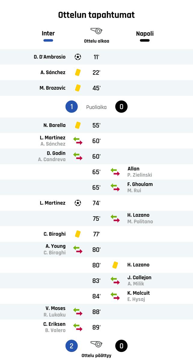 11' Maali Interille: D. D'Ambrosio 22' Keltainen kortti: A. Sánchez, Inter 45' Keltainen kortti: M. Brozovic, Inter Puoliajan tulos: Inter 1, Napoli 0 55' Keltainen kortti: N. Barella, Inter 60' Interin vaihto: sisään L. Martinez, ulos A. Sánchez 60' Interin vaihto: sisään D. Godin, ulos A. Candreva 65' Napolin vaihto: sisään Allan, ulos P. Zielinski 65' Napolin vaihto: sisään F. Ghoulam, ulos M. Rui 74' Maali Interille: L. Martinez 75' Napolin vaihto: sisään H. Lozano, ulos M. Politano 77' Keltainen kortti: C. Biraghi, Inter 80' Interin vaihto: sisään A. Young, ulos C. Biraghi 80' Keltainen kortti: H. Lozano, Napoli 83' Napolin vaihto: sisään J. Callejon, ulos A. Milik 84' Napolin vaihto: sisään K. Malcuit, ulos E. Hysaj 88' Interin vaihto: sisään V. Moses, ulos R. Lukaku 89' Interin vaihto: sisään C. Eriksen, ulos B. Valero Lopputulos: Inter 2, Napoli 0