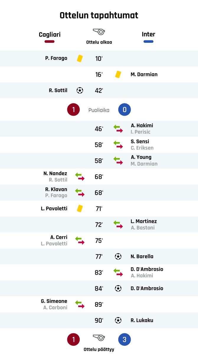 10' Keltainen kortti: P. Farago, Cagliari 16' Keltainen kortti: M. Darmian, Inter 42' Maali Cagliarille: R. Sottil Puoliajan tulos: Cagliari 1, Inter 0 46' Interin vaihto: sisään A. Hakimi, ulos I. Perisic 58' Interin vaihto: sisään S. Sensi, ulos C. Eriksen 58' Interin vaihto: sisään A. Young, ulos M. Darmian 68' Cagliarin vaihto: sisään N. Nandez, ulos R. Sottil 68' Cagliarin vaihto: sisään R. Klavan, ulos P. Farago 71' Keltainen kortti: L. Pavoletti, Cagliari 72' Interin vaihto: sisään L. Martinez, ulos A. Bastoni 75' Cagliarin vaihto: sisään A. Cerri, ulos L. Pavoletti 77' Maali Interille: N. Barella 83' Interin vaihto: sisään D. D'Ambrosio, ulos A. Hakimi 84' Maali Interille: D. D'Ambrosio 89' Cagliarin vaihto: sisään G. Simeone, ulos A. Carboni 90' Maali Interille: R. Lukaku Lopputulos: Cagliari 1, Inter 3