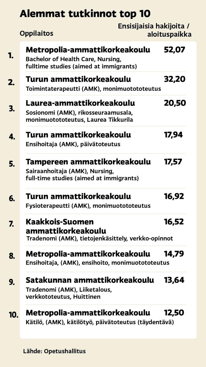 Syksyn yhteishaun alempien tutkintojen top 10 hakupaikat.