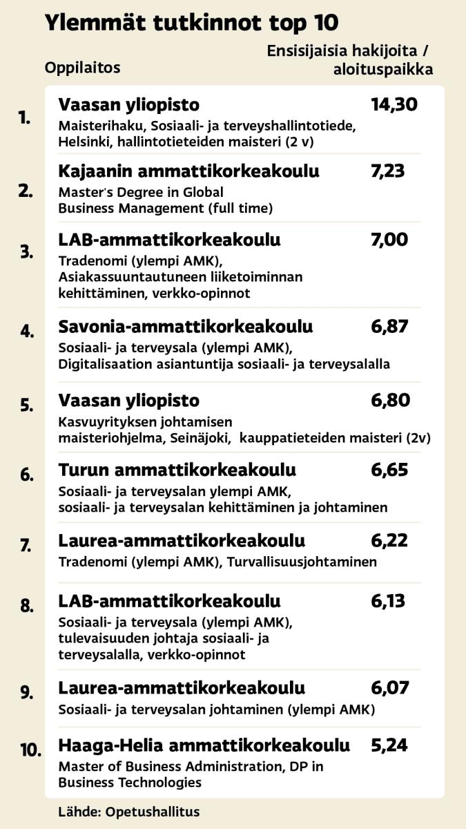 Syksyn yhteishaun ylempien tutkintojen top 10 hakupaikat.