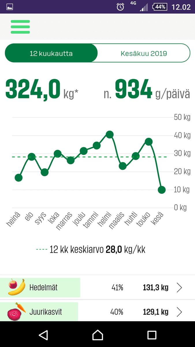 Tarja Venäläisen kasvisostokset kuukausittain.