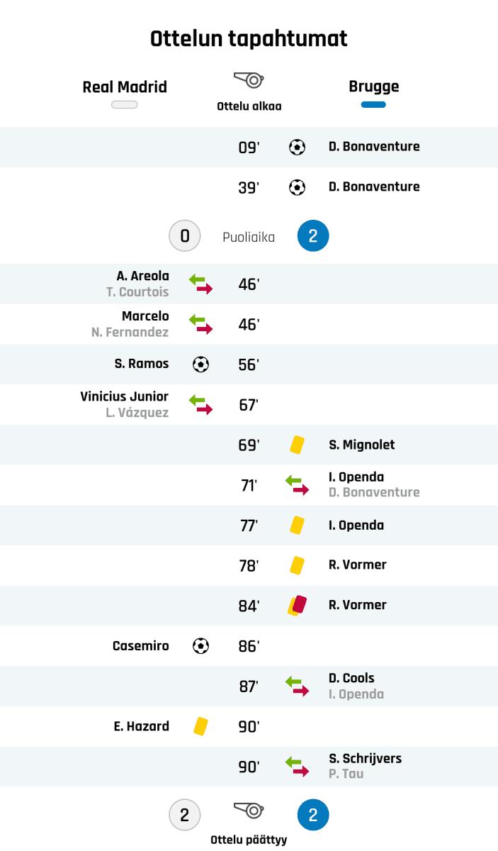 09' Maali Club Bruggelle: D. Bonaventure 39' Maali Club Bruggelle: D. Bonaventure Puoliajan tulos: Real Madrid 0, Club Brugge 2 46' Real Madridin vaihto: sisään A. Areola, ulos T. Courtois 46' Real Madridin vaihto: sisään Marcelo, ulos N. Fernandez 56' Maali Real Madridille: S. Ramos 67' Real Madridin vaihto: sisään Vinicius Junior, ulos L. Vázquez 69' Keltainen kortti: S. Mignolet, Club Brugge 71' Club Bruggen vaihto: sisään I. Openda, ulos D. Bonaventure 77' Keltainen kortti: I. Openda, Club Brugge 78' Keltainen kortti: R. Vormer, Club Brugge 84' Toinen keltainen kortti ja punainen kortti: R. Vormer, Club Brugge 86' Maali Real Madridille: Casemiro 87' Club Bruggen vaihto: sisään D. Cools, ulos I. Openda 90' Keltainen kortti: E. Hazard, Real Madrid 90' Club Bruggen vaihto: sisään S. Schrijvers, ulos P. Tau Lopputulos: Real Madrid 2, Club Brugge 2