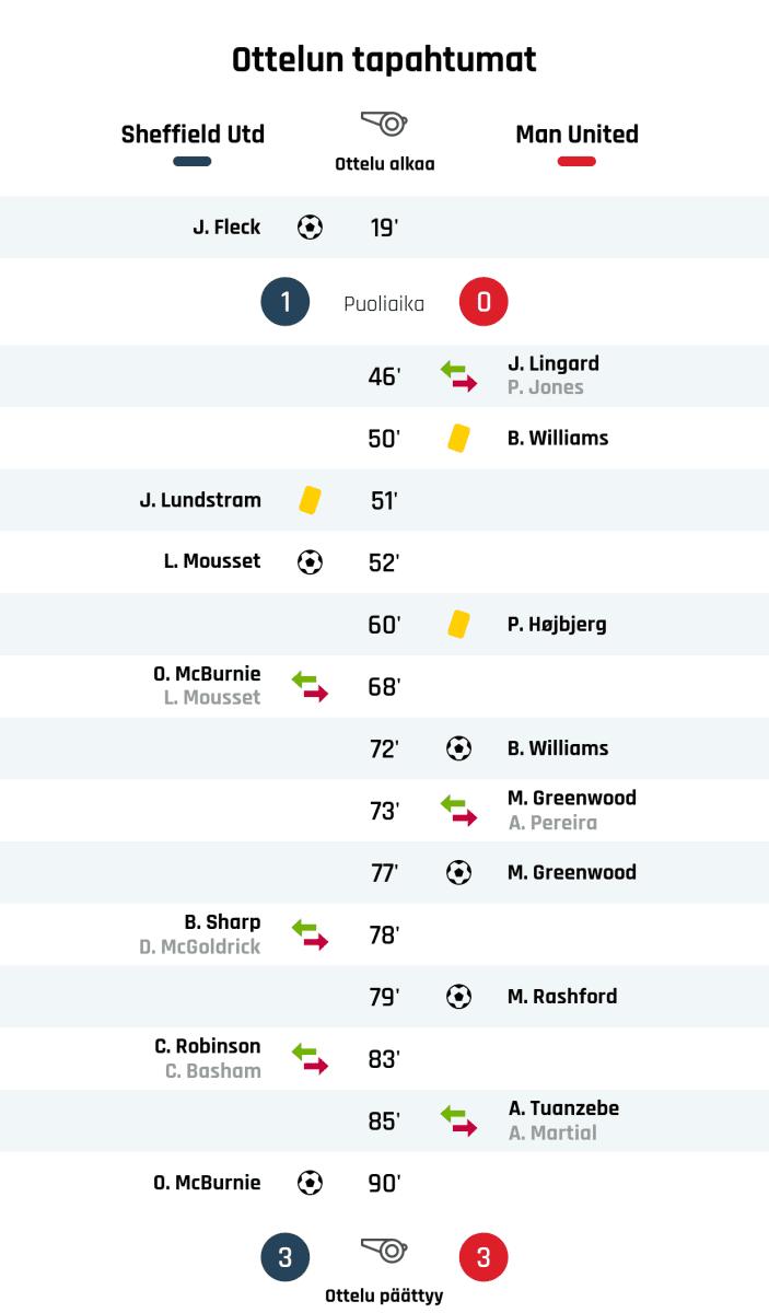 19' Maali Sheffield Unitedille: J. Fleck Puoliajan tulos: Sheffield United 1, Manchester United 0 46' Manchester Unitedin vaihto: sisään J. Lingard, ulos P. Jones 50' Keltainen kortti: B. Williams, Manchester United 51' Keltainen kortti: J. Lundstram, Sheffield United 52' Maali Sheffield Unitedille: L. Mousset 60' Keltainen kortti: P. Højbjerg, Manchester United 68' Sheffield Unitedin vaihto: sisään O. McBurnie, ulos L. Mousset 72' Maali Manchester Unitedille: B. Williams 73' Manchester Unitedin vaihto: sisään M. Greenwood, ulos A. Pereira 77' Maali Manchester Unitedille: M. Greenwood 78' Sheffield Unitedin vaihto: sisään B. Sharp, ulos D. McGoldrick 79' Maali Manchester Unitedille: M. Rashford 83' Sheffield Unitedin vaihto: sisään C. Robinson, ulos C. Basham 85' Manchester Unitedin vaihto: sisään A. Tuanzebe, ulos A. Martial 90' Maali Sheffield Unitedille: O. McBurnie Lopputulos: Sheffield United 3, Manchester United 3