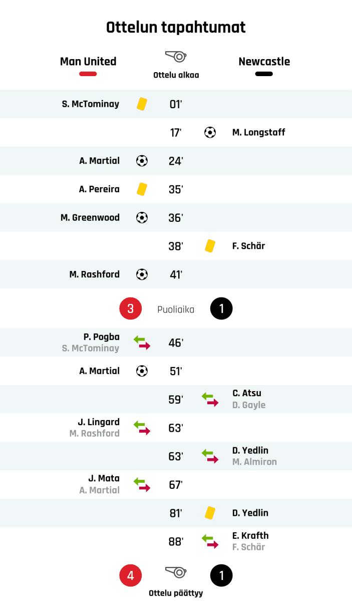 01' Keltainen kortti: S. McTominay, Manchester United 17' Maali Newcastlelle: M. Longstaff 24' Maali Manchester Unitedille: A. Martial 35' Keltainen kortti: A. Pereira, Manchester United 36' Maali Manchester Unitedille: M. Greenwood 38' Keltainen kortti: F. Schär, Newcastle 41' Maali Manchester Unitedille: M. Rashford Puoliajan tulos: Manchester United 3, Newcastle 1 46' Manchester Unitedin vaihto: sisään P. Pogba, ulos S. McTominay 51' Maali Manchester Unitedille: A. Martial 59' Newcastlen vaihto: sisään C. Atsu, ulos D. Gayle 63' Manchester Unitedin vaihto: sisään J. Lingard, ulos M. Rashford 63' Newcastlen vaihto: sisään D. Yedlin, ulos M. Almiron 67' Manchester Unitedin vaihto: sisään J. Mata, ulos A. Martial 81' Keltainen kortti: D. Yedlin, Newcastle 88' Newcastlen vaihto: sisään E. Krafth, ulos F. Schär Lopputulos: Manchester United 4, Newcastle 1