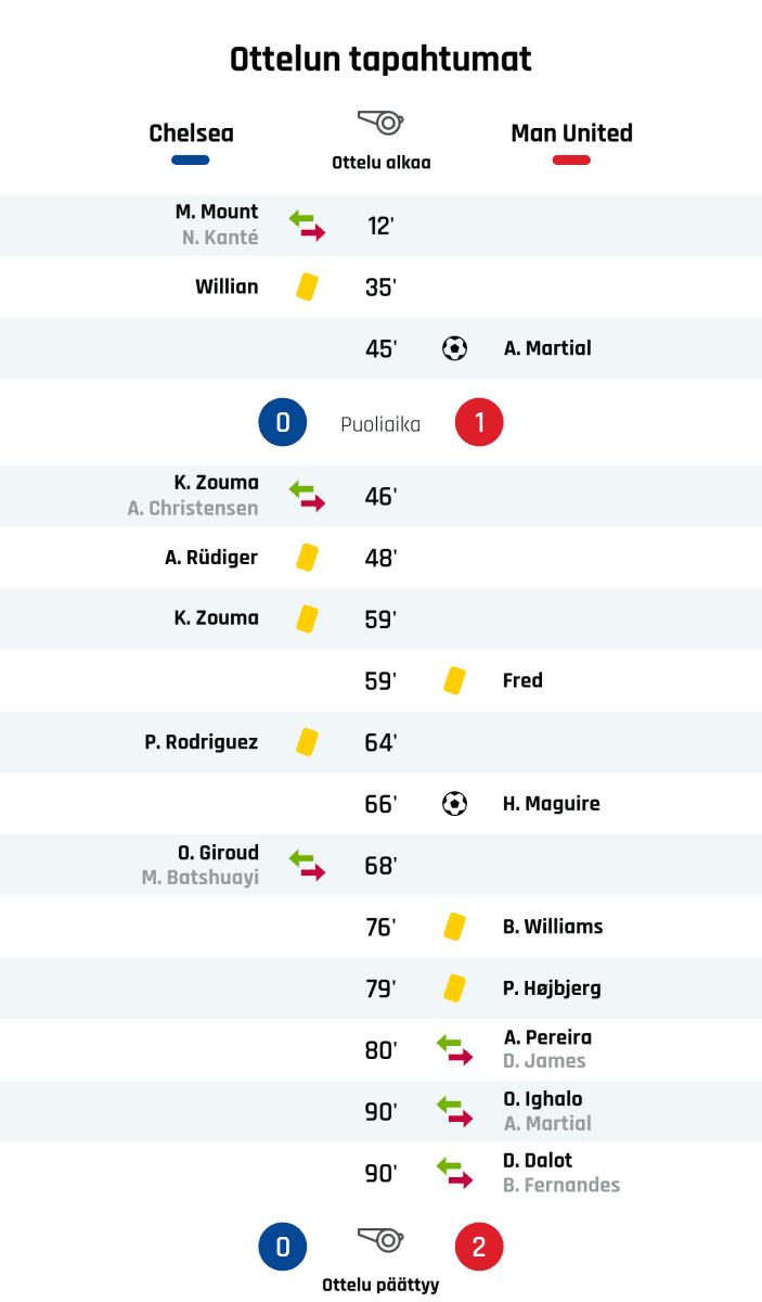 12' Chelsean vaihto: sisään M. Mount, ulos N. Kanté 35' Keltainen kortti: Willian, Chelsea 45' Maali Manchester Unitedille: A. Martial Puoliajan tulos: Chelsea 0, Manchester United 1 46' Chelsean vaihto: sisään K. Zouma, ulos A. Christensen 48' Keltainen kortti: A. Rüdiger, Chelsea 59' Keltainen kortti: K. Zouma, Chelsea 59' Keltainen kortti: Fred, Manchester United 64' Keltainen kortti: P. Rodriguez, Chelsea 66' Maali Manchester Unitedille: H. Maguire 68' Chelsean vaihto: sisään O. Giroud, ulos M. Batshuayi 76' Keltainen kortti: B. Williams, Manchester United 79' Keltainen kortti: P. Højbjerg, Manchester United 80' Manchester Unitedin vaihto: sisään A. Pereira, ulos D. James 90' Manchester Unitedin vaihto: sisään O. Ighalo, ulos A. Martial 90' Manchester Unitedin vaihto: sisään D. Dalot, ulos B. Fernandes Lopputulos: Chelsea 0, Manchester United 2