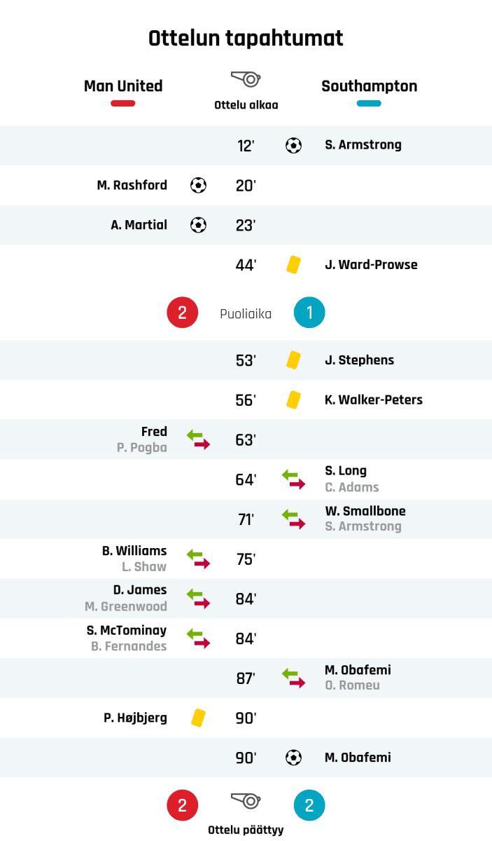 12' Maali Southamptonille: S. Armstrong 20' Maali Manchester Unitedille: M. Rashford 23' Maali Manchester Unitedille: A. Martial 44' Keltainen kortti: J. Ward-Prowse, Southampton Puoliajan tulos: Manchester United 2, Southampton 1 53' Keltainen kortti: J. Stephens, Southampton 56' Keltainen kortti: K. Walker-Peters, Southampton 63' Manchester Unitedin vaihto: sisään Fred, ulos P. Pogba 64' Southamptonin vaihto: sisään S. Long, ulos C. Adams 71' Southamptonin vaihto: sisään W. Smallbone, ulos S. Armstrong 75' Manchester Unitedin vaihto: sisään B. Williams, ulos L. Shaw 84' Manchester Unitedin vaihto: sisään D. James, ulos M. Greenwood 84' Manchester Unitedin vaihto: sisään S. McTominay, ulos B. Fernandes 87' Southamptonin vaihto: sisään M. Obafemi, ulos O. Romeu 90' Keltainen kortti: P. Højbjerg, Manchester United 90' Maali Southamptonille: M. Obafemi Lopputulos: Manchester United 2, Southampton 2