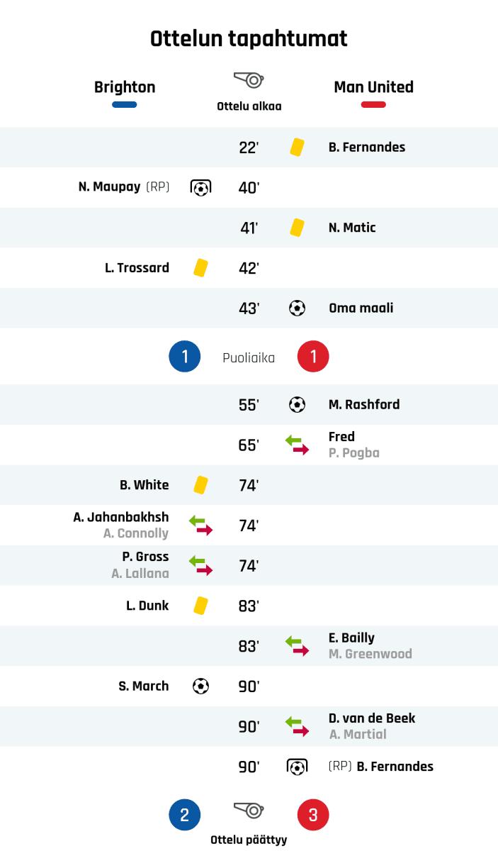 22' Keltainen kortti: B. Fernandes, Manchester United 40' Maali rangaistupotkulla Brightonille: N. Maupay 41' Keltainen kortti: N. Matic, Manchester United 42' Keltainen kortti: L. Trossard, Brighton 43' Maali Manchester Unitedille: Oma maali Puoliajan tulos: Brighton 1, Manchester United 1 55' Maali Manchester Unitedille: M. Rashford 65' Manchester Unitedin vaihto: sisään Fred, ulos P. Pogba 74' Keltainen kortti: B. White, Brighton 74' Brightonin vaihto: sisään A. Jahanbakhsh, ulos A. Connolly 74' Brightonin vaihto: sisään P. Gross, ulos A. Lallana 83' Keltainen kortti: L. Dunk, Brighton 83' Manchester Unitedin vaihto: sisään E. Bailly, ulos M. Greenwood 90' Maali Brightonille: S. March 90' Manchester Unitedin vaihto: sisään D. van de Beek, ulos A. Martial 90' Maali rangaistupotkulla Manchester Unitedille: B. Fernandes Lopputulos: Brighton 2, Manchester United 3
