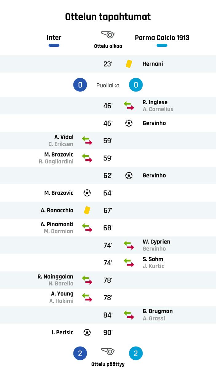 23' Keltainen kortti: Hernani, Parma Puoliajan tulos: Inter 0, Parma 0 46' Parman vaihto: sisään R. Inglese, ulos A. Cornelius 46' Maali Parmalle: Gervinho 59' Interin vaihto: sisään A. Vidal, ulos C. Eriksen 59' Interin vaihto: sisään M. Brozovic, ulos R. Gagliardini 62' Maali Parmalle: Gervinho 64' Maali Interille: M. Brozovic 67' Keltainen kortti: A. Ranocchia, Inter 68' Interin vaihto: sisään A. Pinamonti, ulos M. Darmian 74' Parman vaihto: sisään W. Cyprien, ulos Gervinho 74' Parman vaihto: sisään S. Sohm, ulos J. Kurtic 78' Interin vaihto: sisään R. Nainggolan, ulos N. Barella 78' Interin vaihto: sisään A. Young, ulos A. Hakimi 84' Parman vaihto: sisään G. Brugman, ulos A. Grassi 90' Maali Interille: I. Perisic Lopputulos: Inter 2, Parma 2