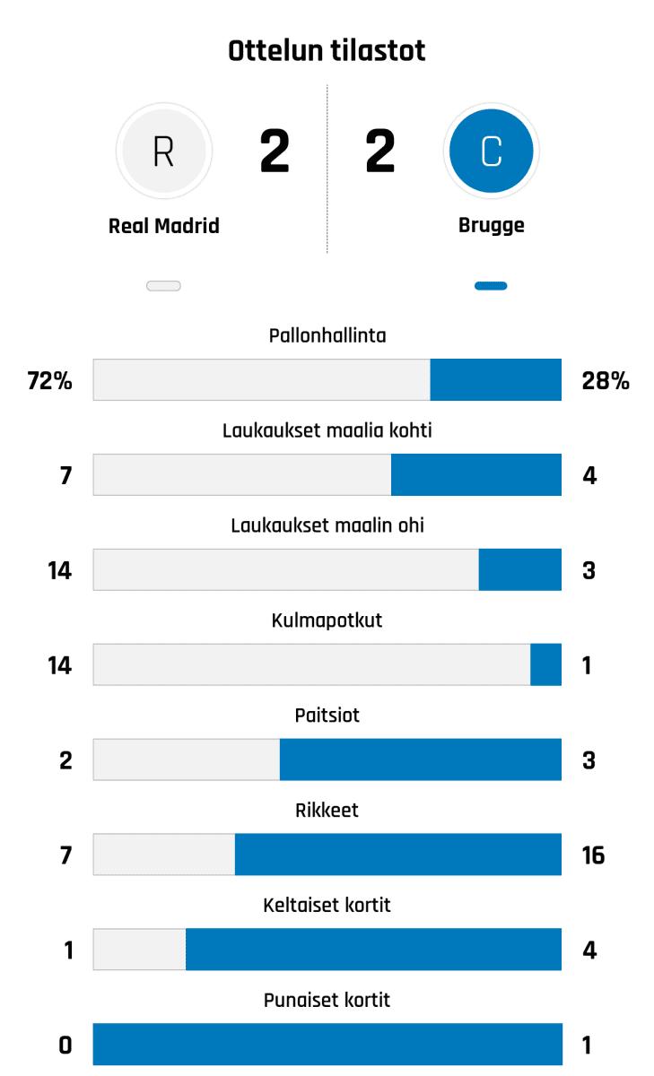 Pallonhallinta 72%-28% Laukaukset maalia kohti 7-4 Laukaukset maalin ohi 14-3 Kulmapotkut 14-1 Paitsiot 2-3 Rikkeet 7-16 Keltaiset kortit 1-4 Punaiset kortit 0-1