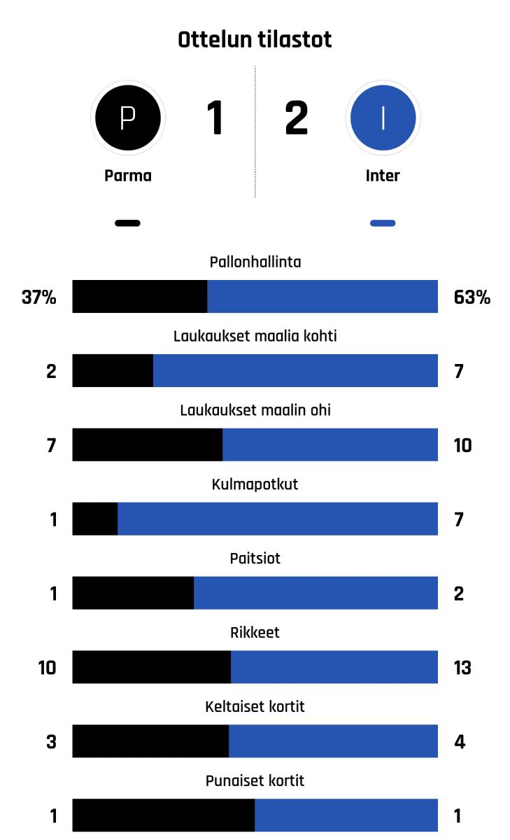 Pallonhallinta 37%-63% Laukaukset maalia kohti 2-7 Laukaukset maalin ohi 7-10 Kulmapotkut 1-7 Paitsiot 1-2 Rikkeet 10-13 Keltaiset kortit 3-4 Punaiset kortit 1-1