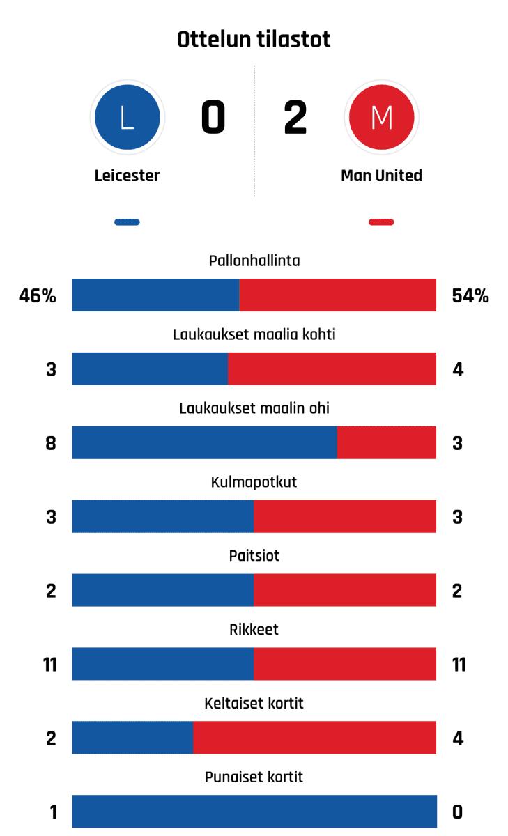 Pallonhallinta 46%-54% Laukaukset maalia kohti 3-4 Laukaukset maalin ohi 8-3 Kulmapotkut 3-3 Paitsiot 2-2 Rikkeet 11-11 Keltaiset kortit 2-4 Punaiset kortit 1-0