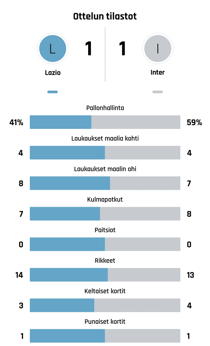 Pallonhallinta 41%-59% Laukaukset maalia kohti 4-4 Laukaukset maalin ohi 8-7 Kulmapotkut 7-8 Paitsiot 0-0 Rikkeet 14-13 Keltaiset kortit 3-4 Punaiset kortit 1-1