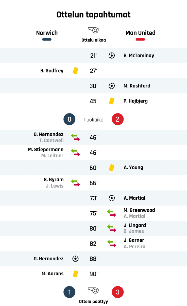 21' Maali Manchester Unitedille: S. McTominay 27' Keltainen kortti: B. Godfrey, Norwich 30' Maali Manchester Unitedille: M. Rashford 45' Keltainen kortti: P. Højbjerg, Manchester United Puoliajan tulos: Norwich 0, Manchester United 2 46' Norwichin vaihto: sisään O. Hernandez, ulos T. Cantwell 46' Norwichin vaihto: sisään M. Stiepermann, ulos M. Leitner 60' Keltainen kortti: A. Young, Manchester United 66' Norwichin vaihto: sisään S. Byram, ulos J. Lewis 73' Maali Manchester Unitedille: A. Martial 75' Manchester Unitedin vaihto: sisään M. Greenwood, ulos A. Martial 80' Manchester Unitedin vaihto: sisään J. Lingard, ulos D. James 82' Manchester Unitedin vaihto: sisään J. Garner, ulos A. Pereira 88' Maali Norwichille: O. Hernandez 90' Keltainen kortti: M. Aarons, Norwich Lopputulos: Norwich 1, Manchester United 3