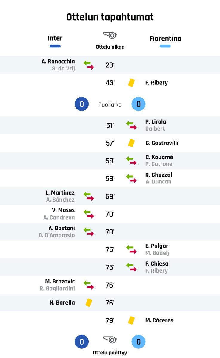 23' Interin vaihto: sisään A. Ranocchia, ulos S. de Vrij 43' Keltainen kortti: F. Ribery, Fiorentina Puoliajan tulos: Inter 0, Fiorentina 0 51' Fiorentinan vaihto: sisään P. Lirola, ulos Dalbert 57' Keltainen kortti: G. Castrovilli, Fiorentina 58' Fiorentinan vaihto: sisään C. Kouamé, ulos P. Cutrone 58' Fiorentinan vaihto: sisään R. Ghezzal, ulos A. Duncan 69' Interin vaihto: sisään L. Martinez, ulos A. Sánchez 70' Interin vaihto: sisään V. Moses, ulos A. Candreva 70' Interin vaihto: sisään A. Bastoni, ulos D. D'Ambrosio 75' Fiorentinan vaihto: sisään E. Pulgar, ulos M. Badelj 75' Fiorentinan vaihto: sisään F. Chiesa, ulos F. Ribery 76' Interin vaihto: sisään M. Brozovic, ulos R. Gagliardini 76' Keltainen kortti: N. Barella, Inter 79' Keltainen kortti: M. Cáceres, Fiorentina Lopputulos: Inter 0, Fiorentina 0