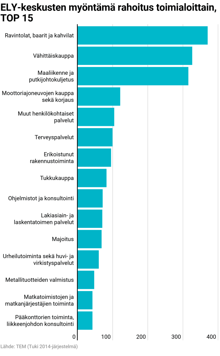 ELY-keskusten myöntämä rahoitus toimialoittain, TOP 15