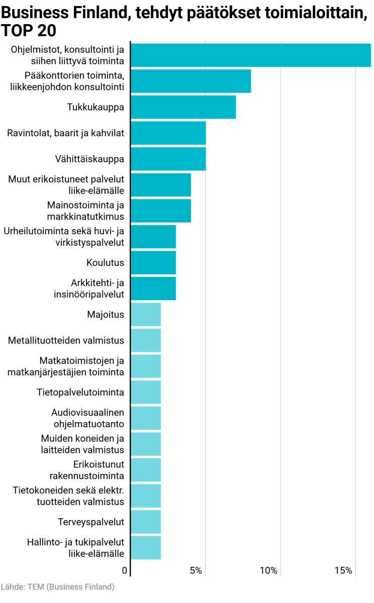 Business Finland, tehdyt päätökset toimialoittain TOP 20