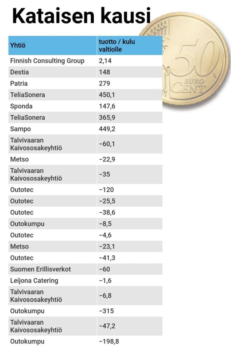 Antti Parviala, Yle / Lähde: Valtioneuvoston kanslia, Solidium