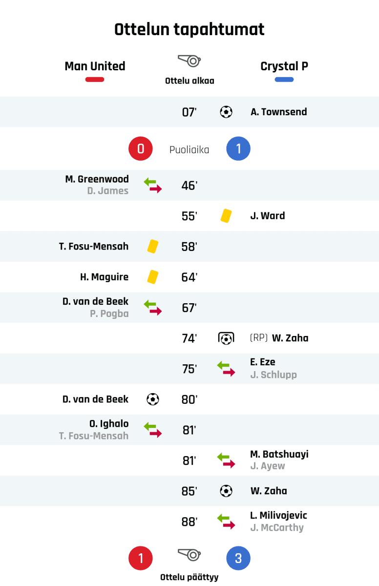 07' Maali Crystal Palacelle: A. Townsend Puoliajan tulos: Manchester United 0, Crystal Palace 1 46' Manchester Unitedin vaihto: sisään M. Greenwood, ulos D. James 55' Keltainen kortti: J. Ward, Crystal Palace 58' Keltainen kortti: T. Fosu-Mensah, Manchester United 64' Keltainen kortti: H. Maguire, Manchester United 67' Manchester Unitedin vaihto: sisään D. van de Beek, ulos P. Pogba 74' Maali rangaistupotkulla Crystal Palacelle: W. Zaha 75' Crystal Palacen vaihto: sisään E. Eze, ulos J. Schlupp 80' Maali Manchester Unitedille: D. van de Beek 81' Manchester Unitedin vaihto: sisään O. Ighalo, ulos T. Fosu-Mensah 81' Crystal Palacen vaihto: sisään M. Batshuayi, ulos J. Ayew 85' Maali Crystal Palacelle: W. Zaha 88' Crystal Palacen vaihto: sisään L. Milivojevic, ulos J. McCarthy Lopputulos: Manchester United 1, Crystal Palace 3
