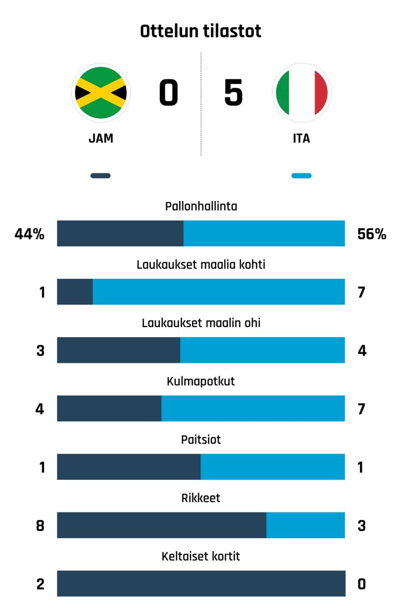 Pallonhallinta 44%-56% Laukaukset maalia kohti 1-7 Laukaukset maalin ohi 3-4 Kulmapotkut 4-7 Paitsiot 1-1 Rikkeet 8-3 Keltaiset kortit 2-0