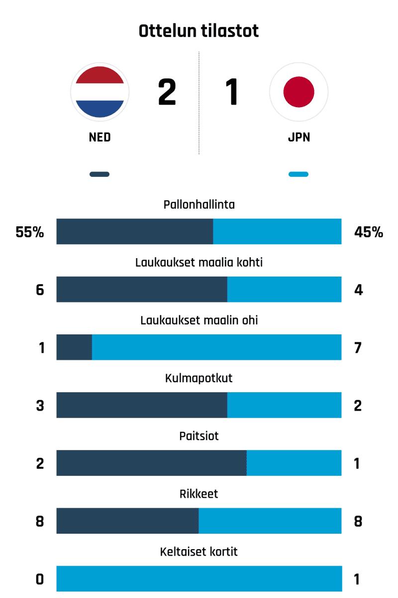 Pallonhallinta 55%-45% Laukaukset maalia kohti 6-4 Laukaukset maalin ohi 1-7 Kulmapotkut 3-2 Paitsiot 2-1 Rikkeet 8-8 Keltaiset kortit 0-1