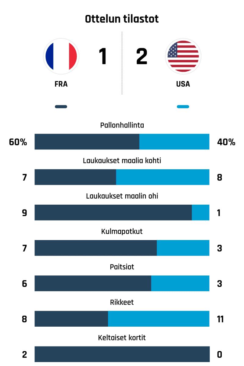 Pallonhallinta 60%-40% Laukaukset maalia kohti 7-8 Laukaukset maalin ohi 9-1 Kulmapotkut 7-3 Paitsiot 6-3 Rikkeet 8-11 Keltaiset kortit 2-0