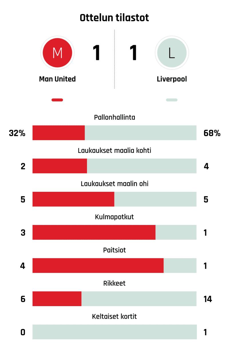 Pallonhallinta 32%-68% Laukaukset maalia kohti 2-4 Laukaukset maalin ohi 5-5 Kulmapotkut 3-1 Paitsiot 4-1 Rikkeet 6-14 Keltaiset kortit 0-1