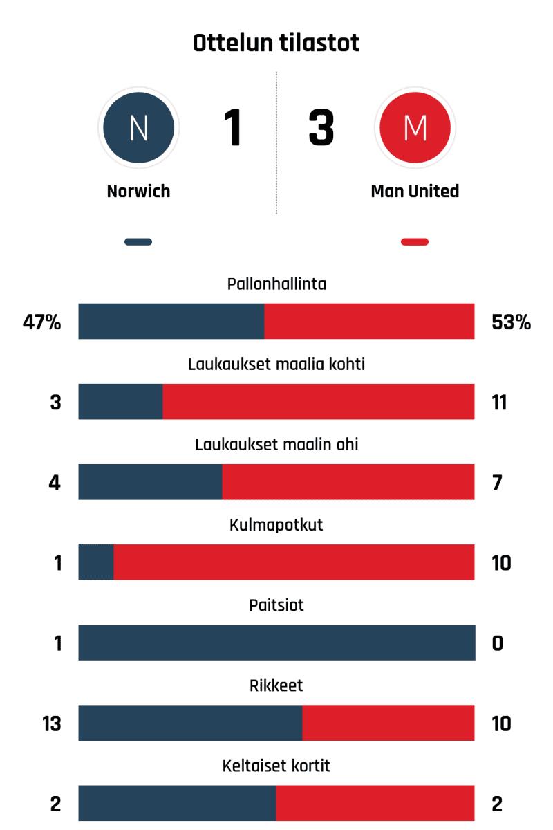 Pallonhallinta 47%-53% Laukaukset maalia kohti 3-11 Laukaukset maalin ohi 4-7 Kulmapotkut 1-10 Paitsiot 1-0 Rikkeet 13-10 Keltaiset kortit 2-2