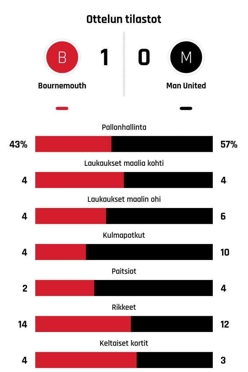 Pallonhallinta 43%-57% Laukaukset maalia kohti 4-4 Laukaukset maalin ohi 4-6 Kulmapotkut 4-10 Paitsiot 2-4 Rikkeet 14-12 Keltaiset kortit 4-3