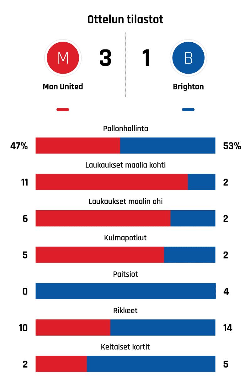 Pallonhallinta 47%-53% Laukaukset maalia kohti 11-2 Laukaukset maalin ohi 6-2 Kulmapotkut 5-2 Paitsiot 0-4 Rikkeet 10-14 Keltaiset kortit 2-5