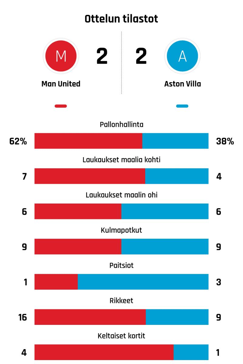 Pallonhallinta 62%-38% Laukaukset maalia kohti 7-4 Laukaukset maalin ohi 6-6 Kulmapotkut 9-9 Paitsiot 1-3 Rikkeet 16-9 Keltaiset kortit 4-1