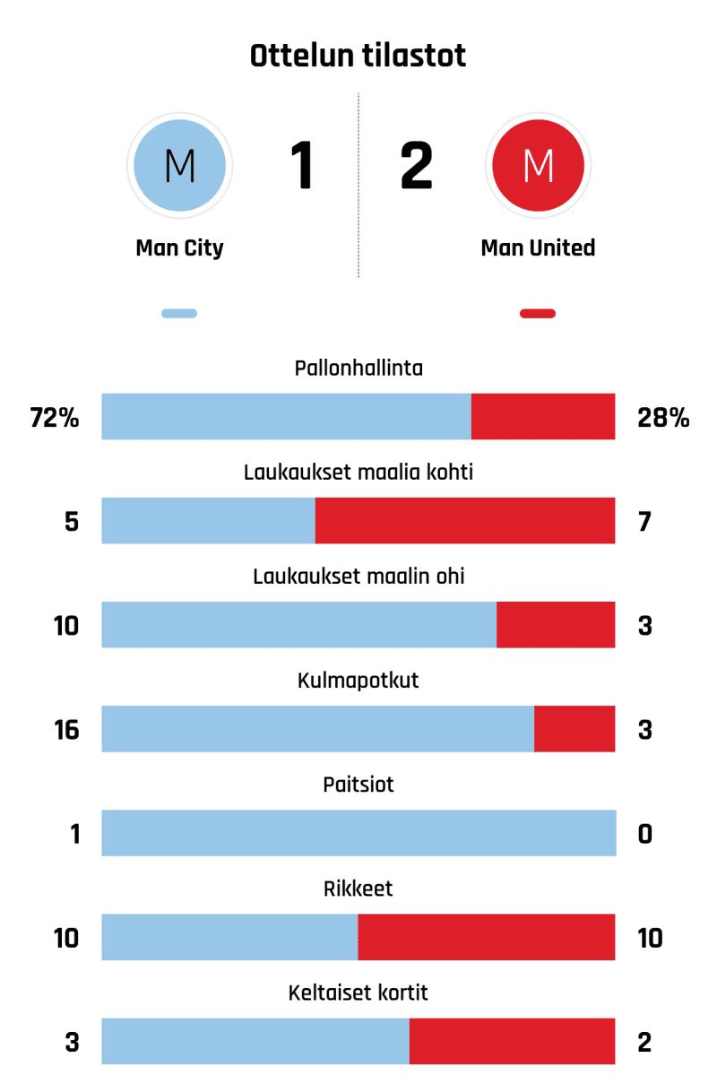 Pallonhallinta 72%-28% Laukaukset maalia kohti 5-7 Laukaukset maalin ohi 10-3 Kulmapotkut 16-3 Paitsiot 1-0 Rikkeet 10-10 Keltaiset kortit 3-2