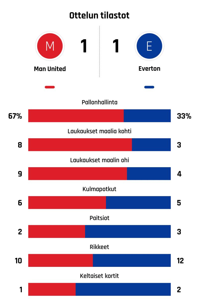 Pallonhallinta 67%-33% Laukaukset maalia kohti 8-3 Laukaukset maalin ohi 9-4 Kulmapotkut 6-5 Paitsiot 2-3 Rikkeet 10-12 Keltaiset kortit 1-2