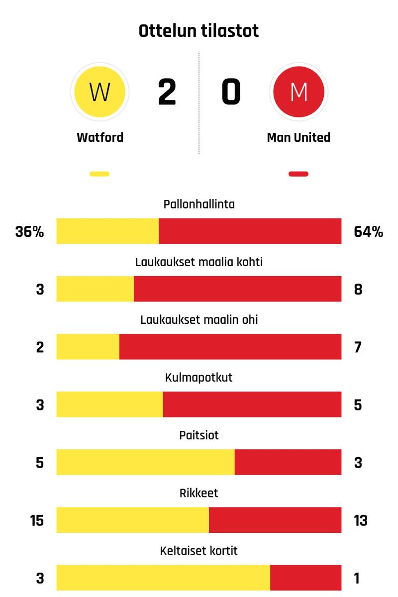 Pallonhallinta 36%-64% Laukaukset maalia kohti 3-8 Laukaukset maalin ohi 2-7 Kulmapotkut 3-5 Paitsiot 5-3 Rikkeet 15-13 Keltaiset kortit 3-1