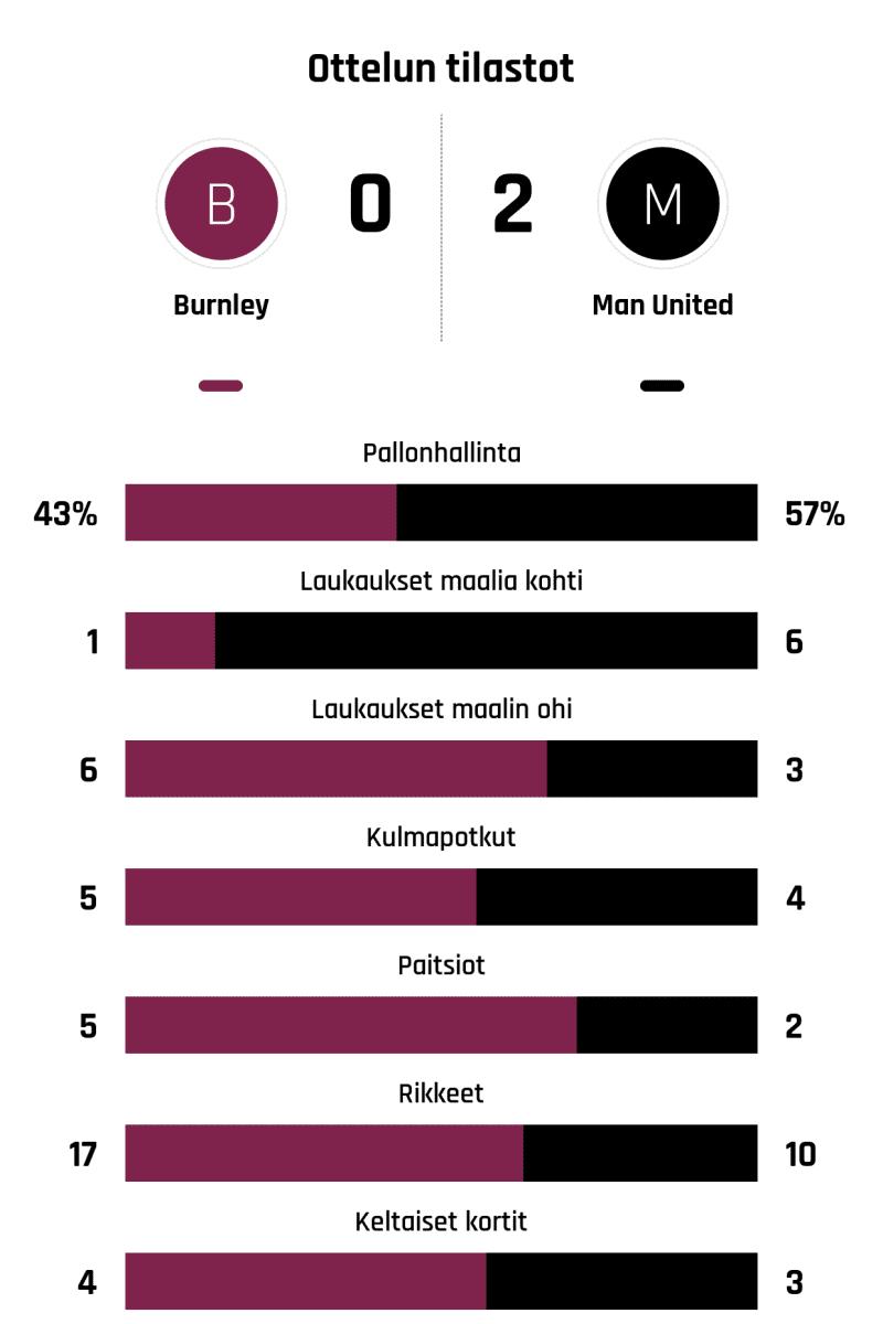 Pallonhallinta 43%-57% Laukaukset maalia kohti 1-6 Laukaukset maalin ohi 6-3 Kulmapotkut 5-4 Paitsiot 5-2 Rikkeet 17-10 Keltaiset kortit 4-3